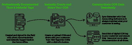 Extracker Process Graphic_Subcontractor Workflow-1